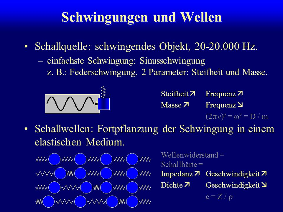 Schwingungen und Wellen Schallquelle: schwingendes Objekt, 20-20.000 Hz.