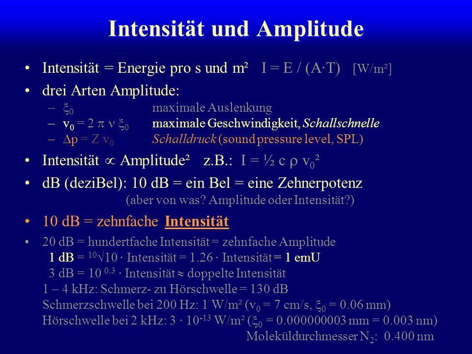 Abfall der Intensität mit der Distanz Eine Punktquelle strahlt kugelförmige Wellen aus: –Energieerhaltung Die Intensität nimmt quadratisch mit dem Abstand ab.