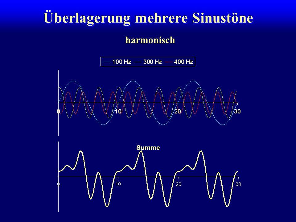Überlagerung mehrere Sinustöne Ein komplexer periodischer Vorgang mit der Grundfrequenz F 0 läßt sich als Summe von Sinustönen mit der Frequenz 1·F 0, 2·F 0, 3·F 0, … darstellen.