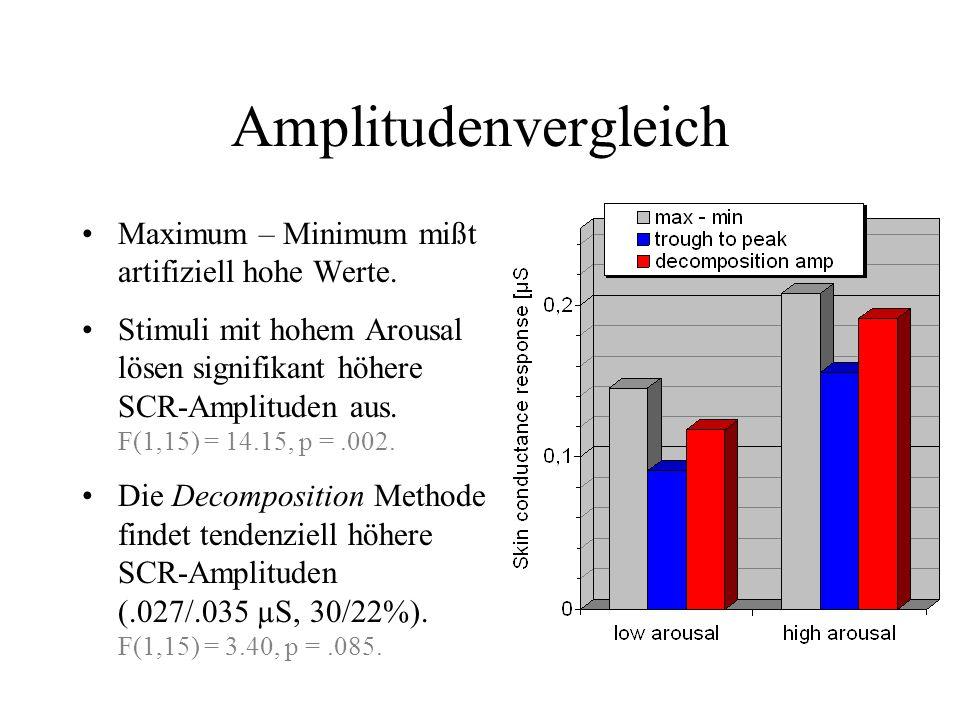 Studie 2 (Praktikum, Auswertung Mathias Benedek) Auditive Emotionsinduktion –IADS Stimuli, gekürzt auf 2 s, RMS-kalibriert –je 4 Stimuli mit viel bzw.