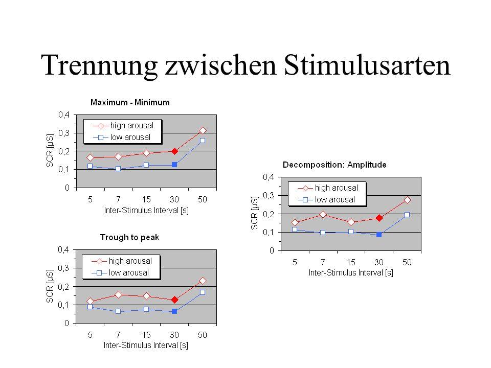 Amplitudenvergleich Maximum – Minimum mißt artifiziell hohe Werte. Stimuli mit hohem Arousal lösen signifikant höhere SCR-Amplituden aus. F(1,15) = 14