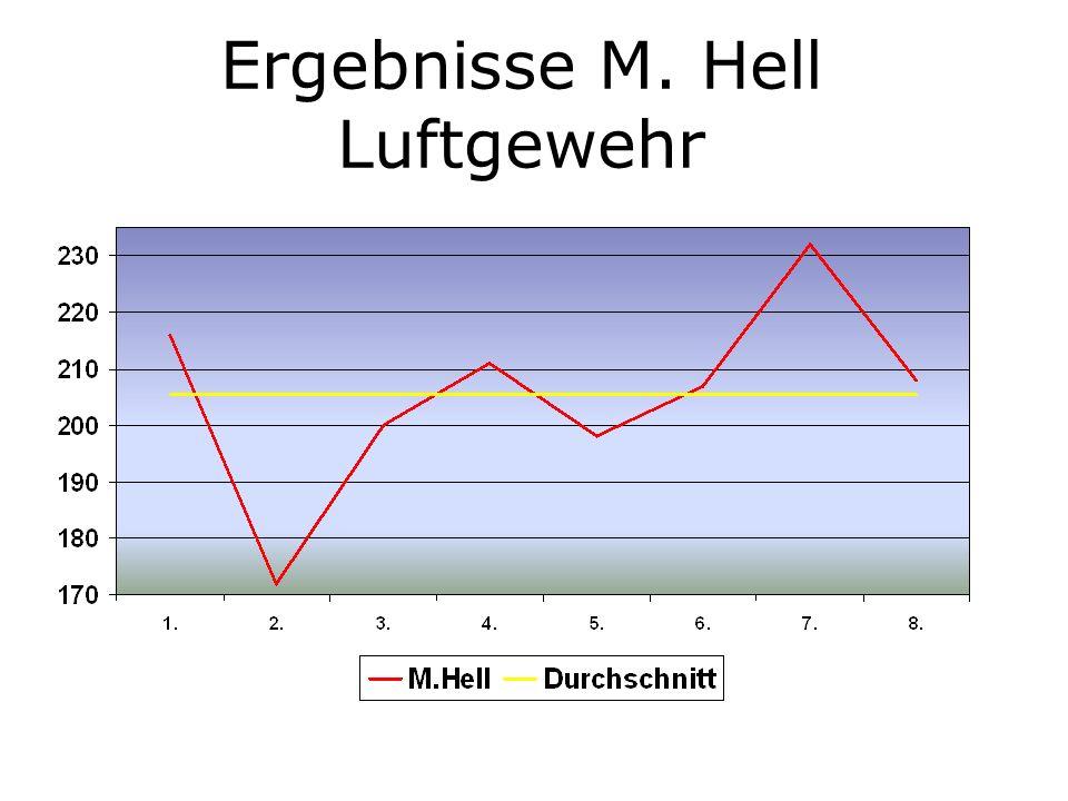 Ergebnisse M. Hell Luftgewehr