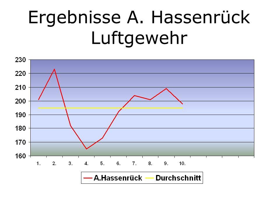 Ergebnisse A. Hassenrück Luftgewehr