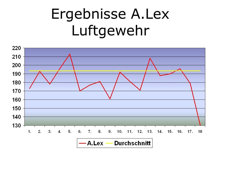 Ergebnisse A.Lex Luftgewehr
