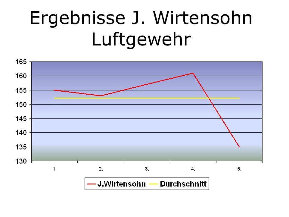 Ergebnisse J. Wirtensohn Luftgewehr