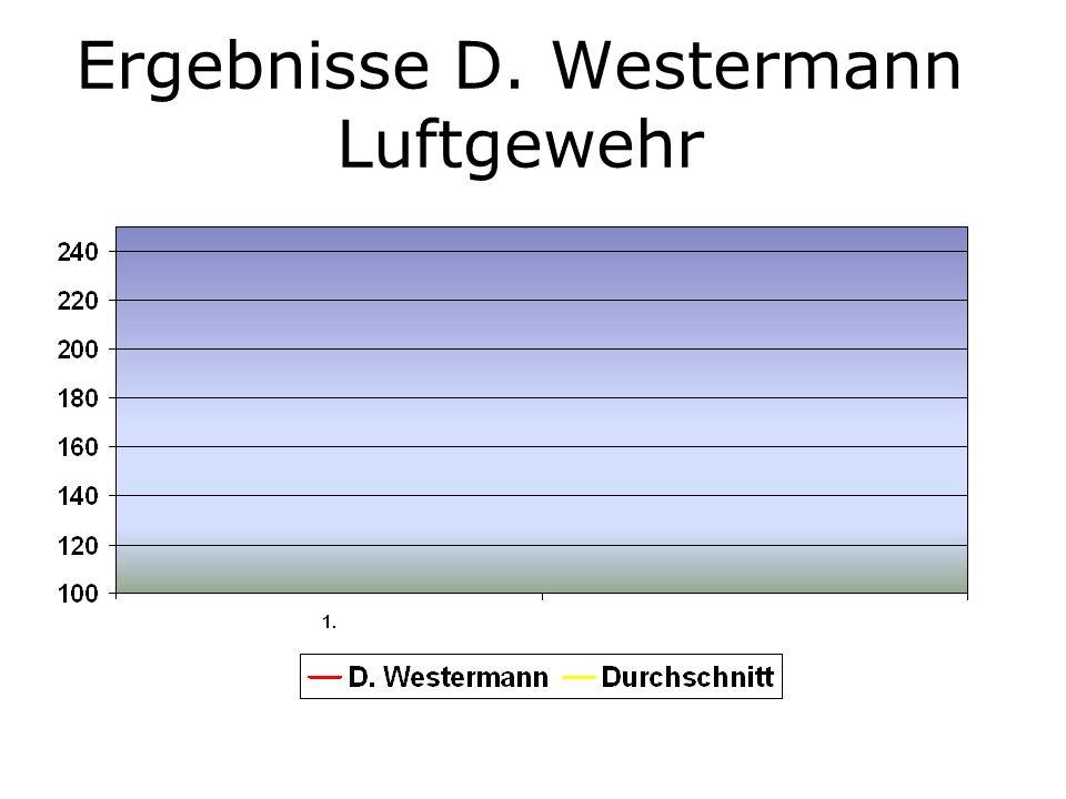 Ergebnisse D. Westermann Luftgewehr