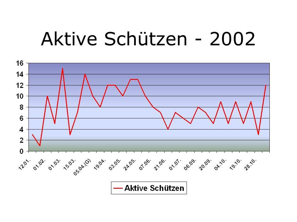 Ergebnisse J. Salzer Luftpistole