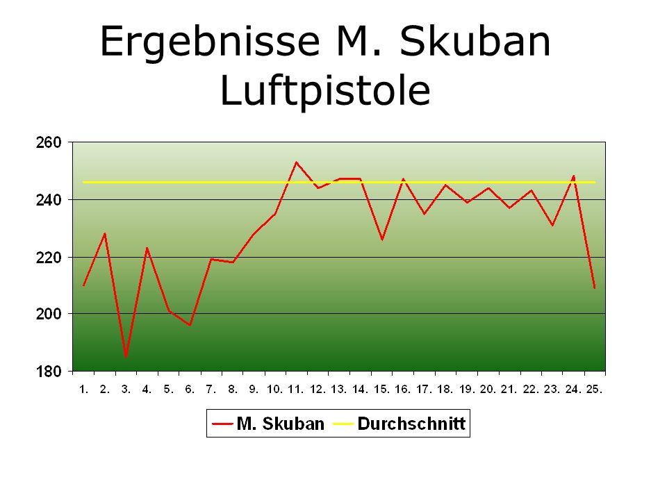 Ergebnisse M. Skuban Luftpistole