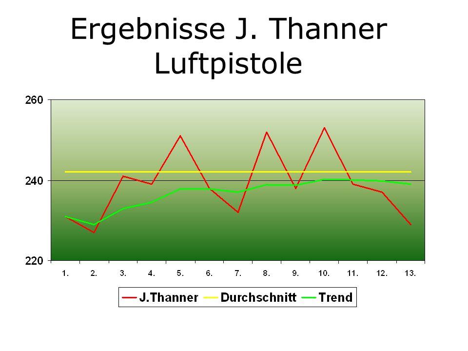 Ergebnisse J. Thanner Luftpistole