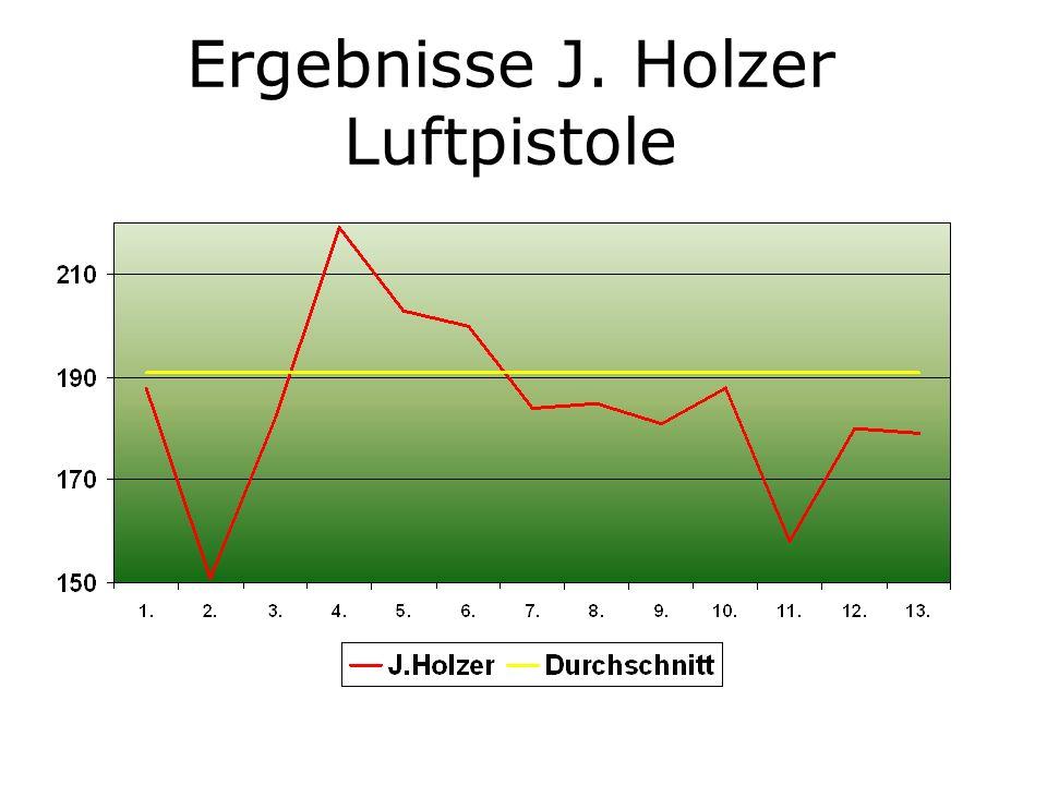 Ergebnisse J. Holzer Luftpistole