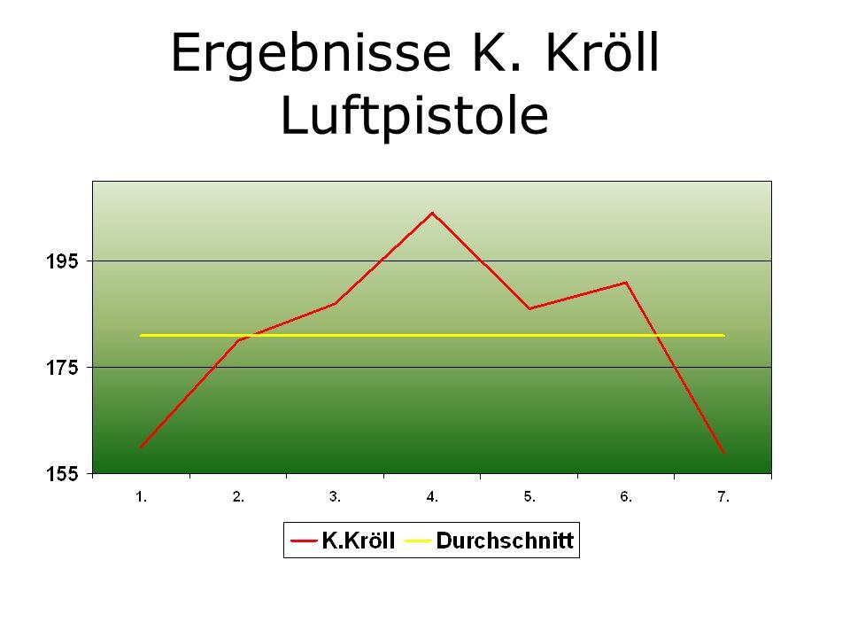 Ergebnisse K. Kröll Luftpistole