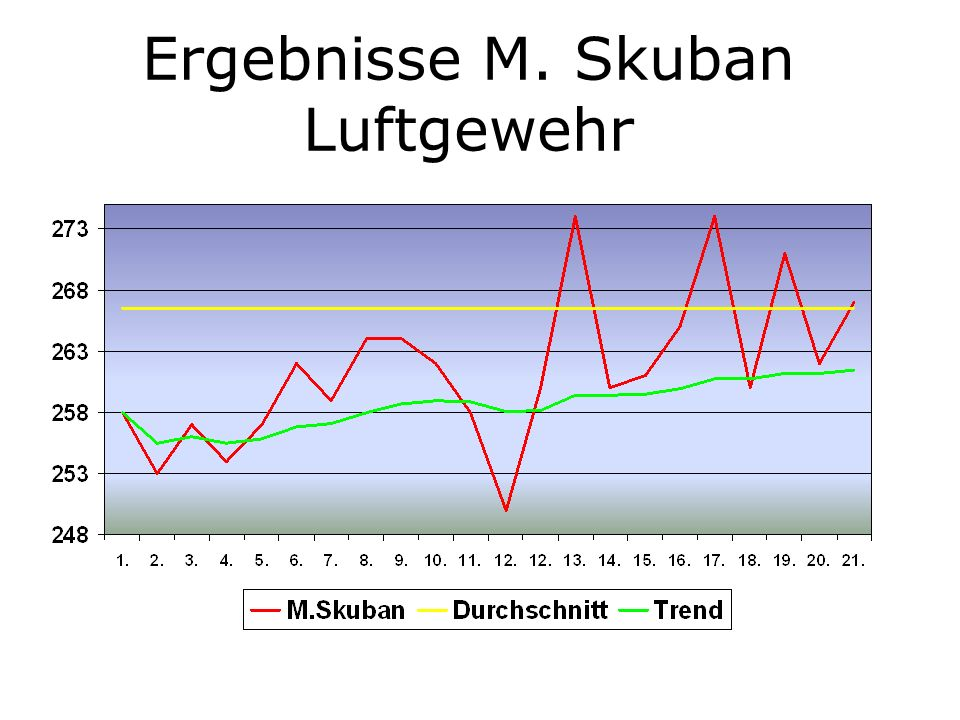 Ergebnisse M. Skuban Luftgewehr