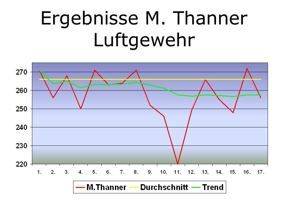 Ergebnisse M. Thanner Luftgewehr