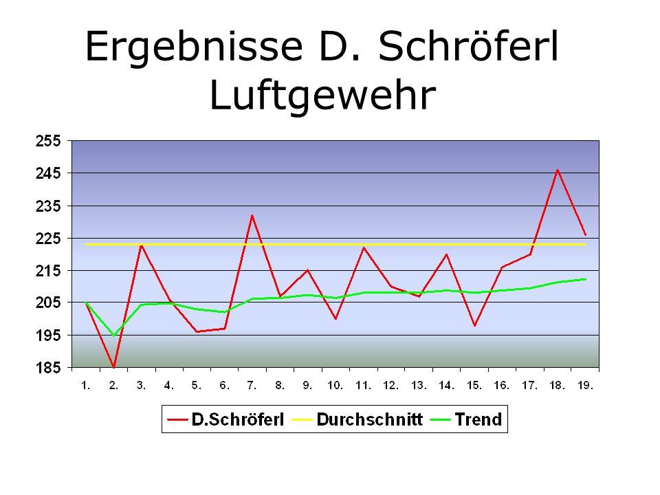 Ergebnisse D. Schröferl Luftgewehr