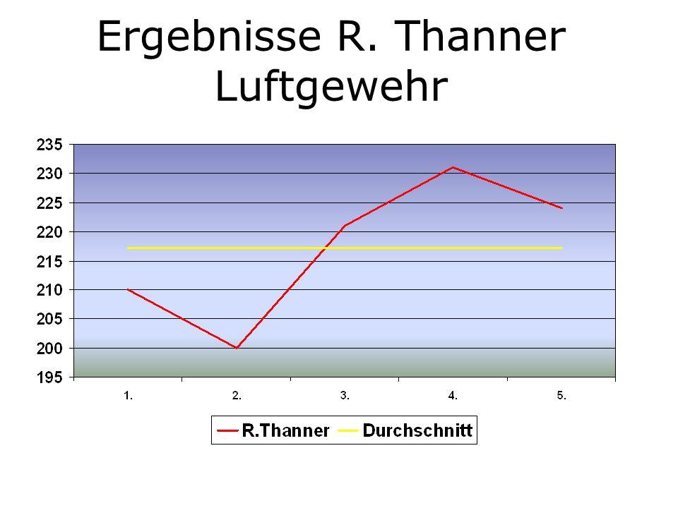 Ergebnisse J. Salzer Luftgewehr