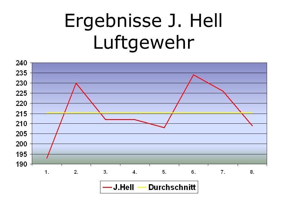 Ergebnisse J. Hell Luftgewehr