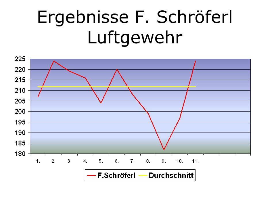 Ergebnisse A. Lex Luftpistole