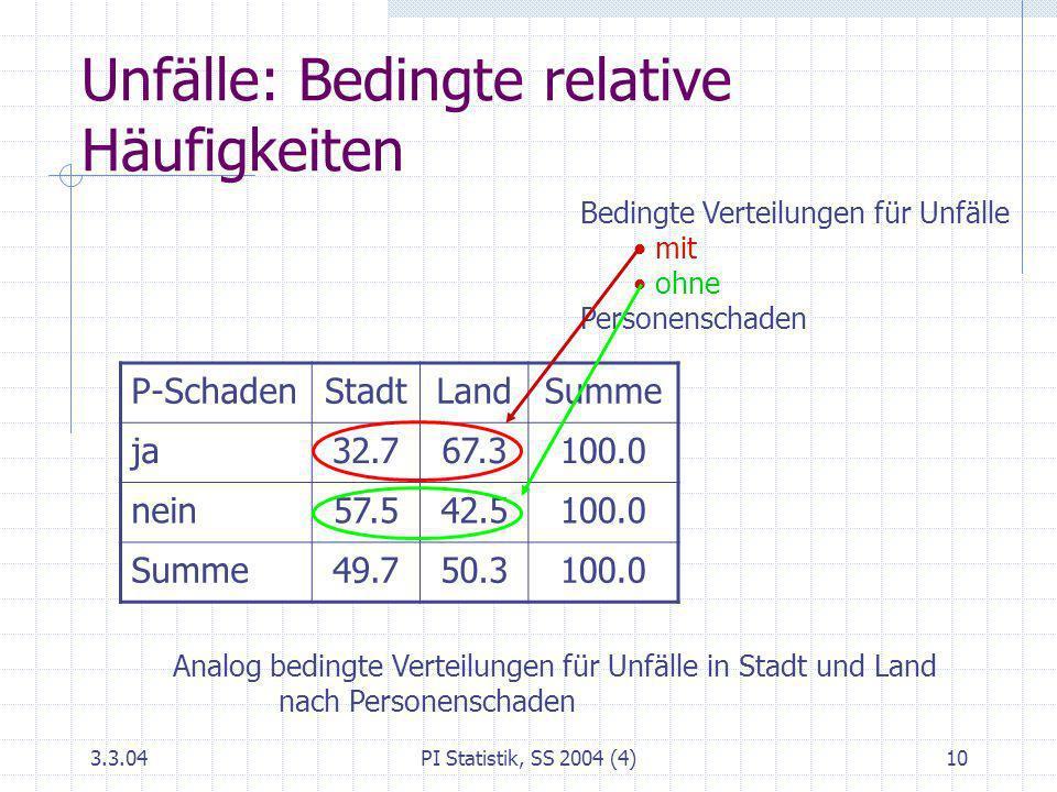 3.3.04PI Statistik, SS 2004 (4)10 Unfälle: Bedingte relative Häufigkeiten P-SchadenStadtLandSumme ja32.767.3100.0 nein57.542.5100.0 Summe49.750.3100.0
