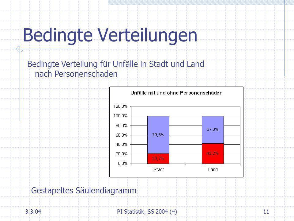3.3.04PI Statistik, SS 2004 (4)11 Bedingte Verteilungen Bedingte Verteilung für Unfälle in Stadt und Land nach Personenschaden Gestapeltes Säulendiagr