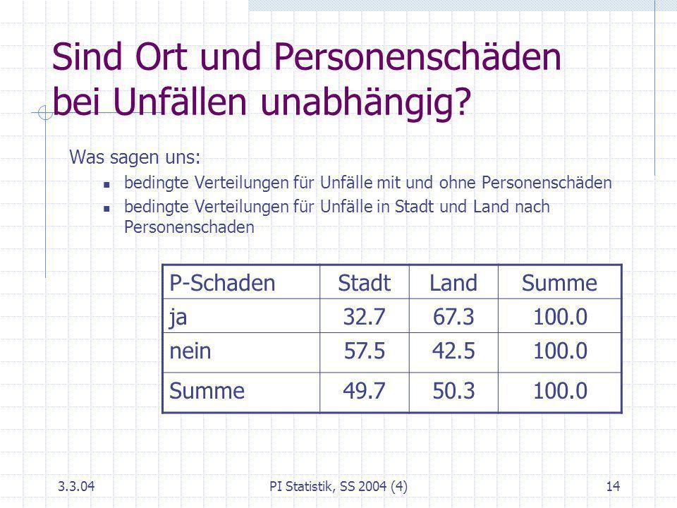 3.3.04PI Statistik, SS 2004 (4)14 Sind Ort und Personenschäden bei Unfällen unabhängig? Was sagen uns: bedingte Verteilungen für Unfälle mit und ohne