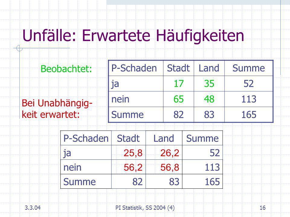 3.3.04PI Statistik, SS 2004 (4)16 Unfälle: Erwartete Häufigkeiten P-Schaden StadtLandSumme ja 25,826,2 52 nein 56,256,8 113 Summe 8283165 P-SchadenSta