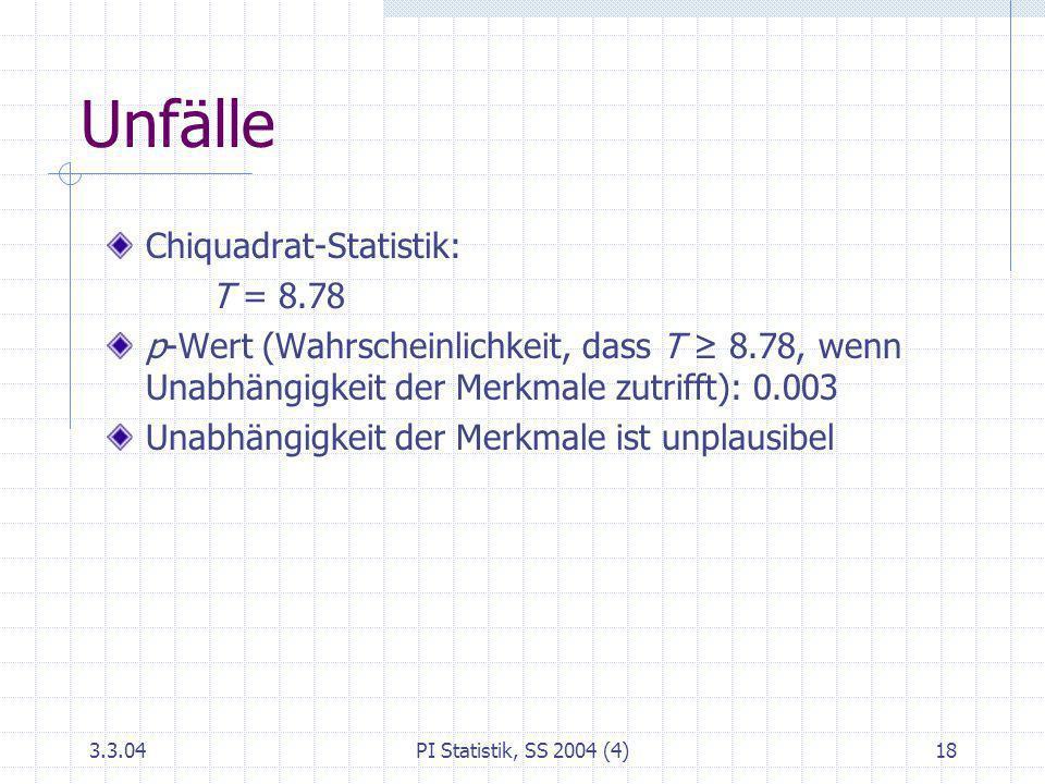 3.3.04PI Statistik, SS 2004 (4)18 Unfälle Chiquadrat-Statistik: T = 8.78 p-Wert (Wahrscheinlichkeit, dass T 8.78, wenn Unabhängigkeit der Merkmale zut