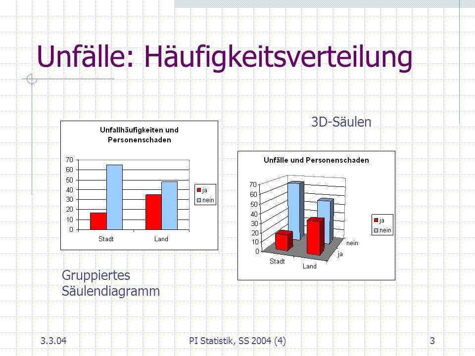 3.3.04PI Statistik, SS 2004 (4)3 Unfälle: Häufigkeitsverteilung Gruppiertes Säulendiagramm 3D-Säulen