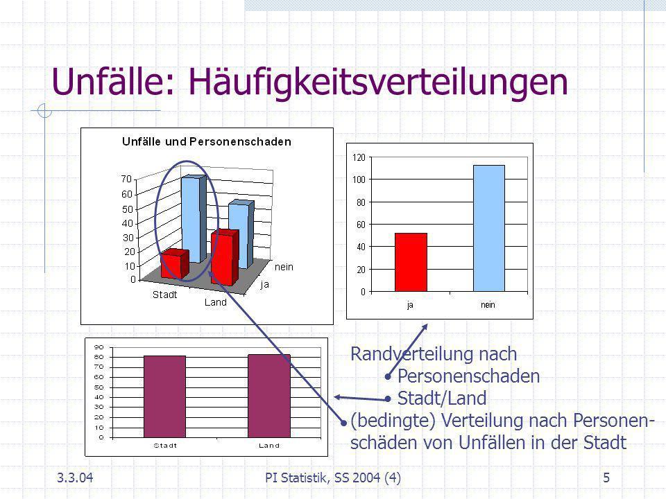 3.3.04PI Statistik, SS 2004 (4)5 Unfälle: Häufigkeitsverteilungen Randverteilung nach Personenschaden Stadt/Land (bedingte) Verteilung nach Personen-