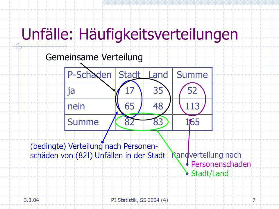 3.3.04PI Statistik, SS 2004 (4)7 Unfälle: Häufigkeitsverteilungen P-SchadenStadtLandSumme ja173552 nein6548113 Summe8283165 Randverteilung nach Person