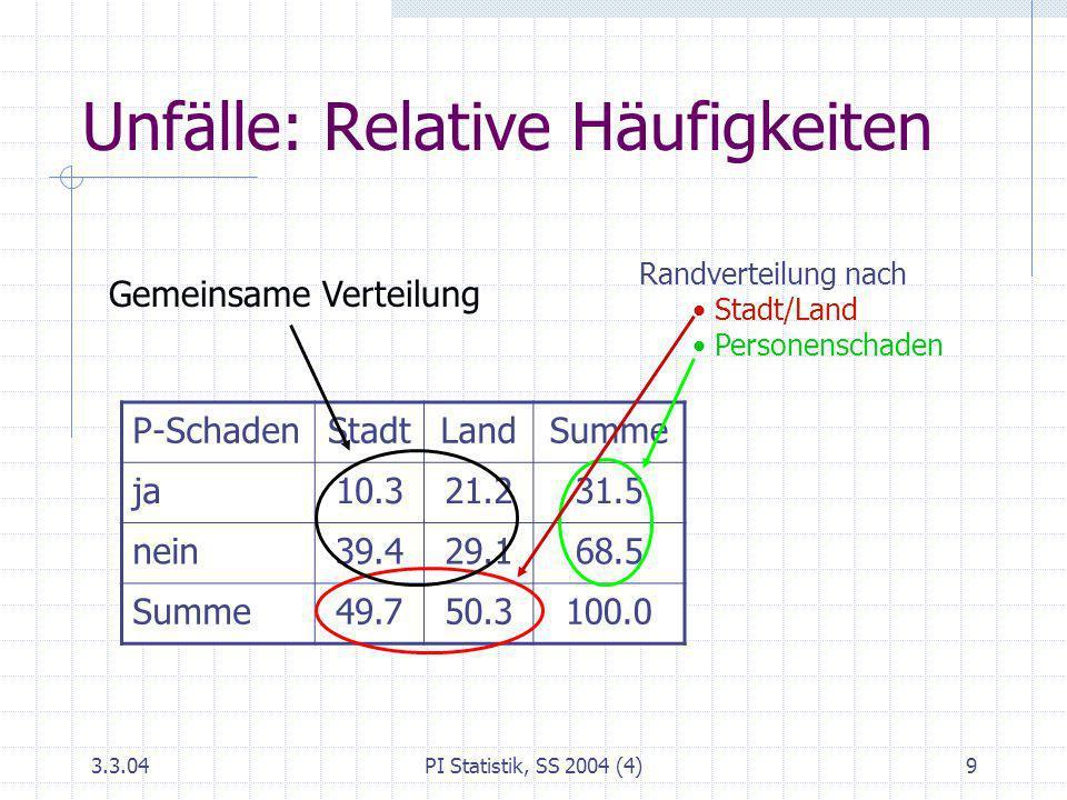 3.3.04PI Statistik, SS 2004 (4)9 Unfälle: Relative Häufigkeiten P-SchadenStadtLandSumme ja10.321.231.5 nein39.429.168.5 Summe49.750.3100.0 Randverteil