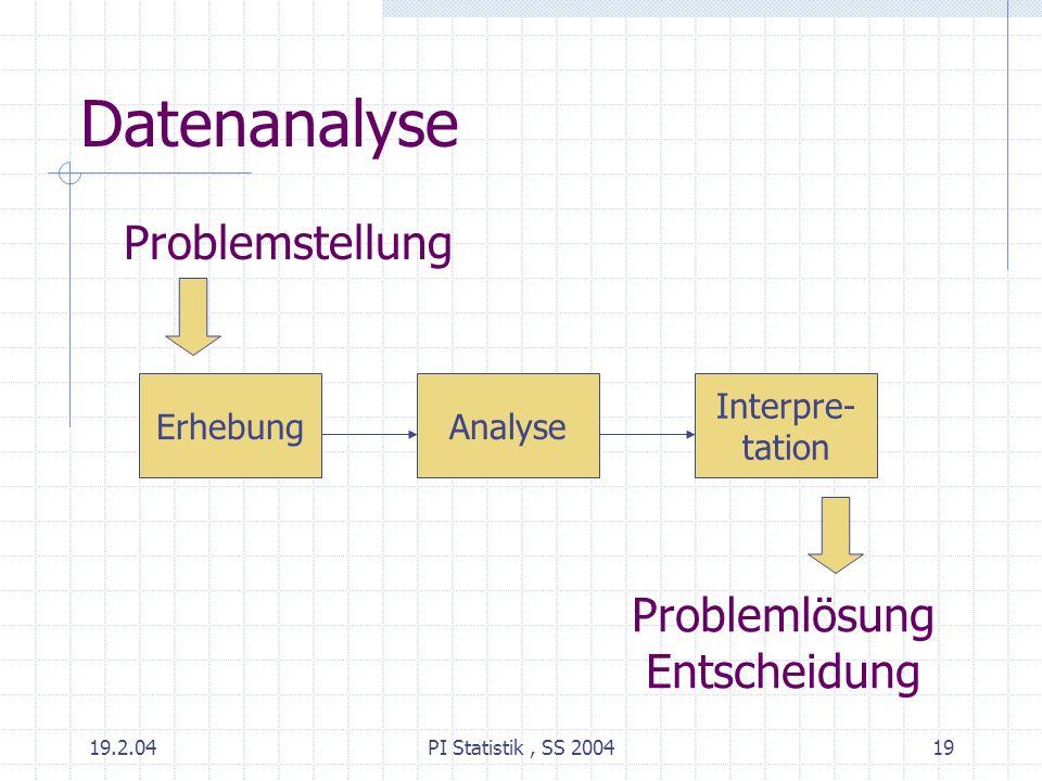 19.2.04PI Statistik, SS 200419 Datenanalyse Problemstellung ErhebungAnalyse Interpre- tation Problemlösung Entscheidung