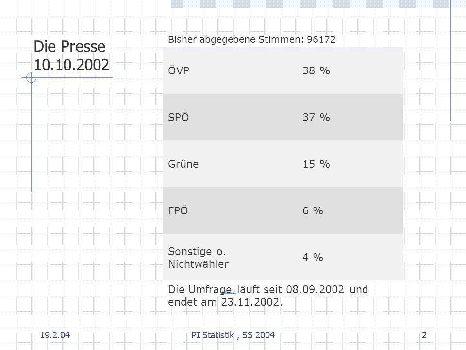 19.2.04PI Statistik, SS 20042 Bisher abgegebene Stimmen: 96172 ÖVP 38 % SPÖ 37 % Grüne 15 % FPÖ 6 % Sonstige o. Nichtwähler 4 % Die Umfrage läuft seit