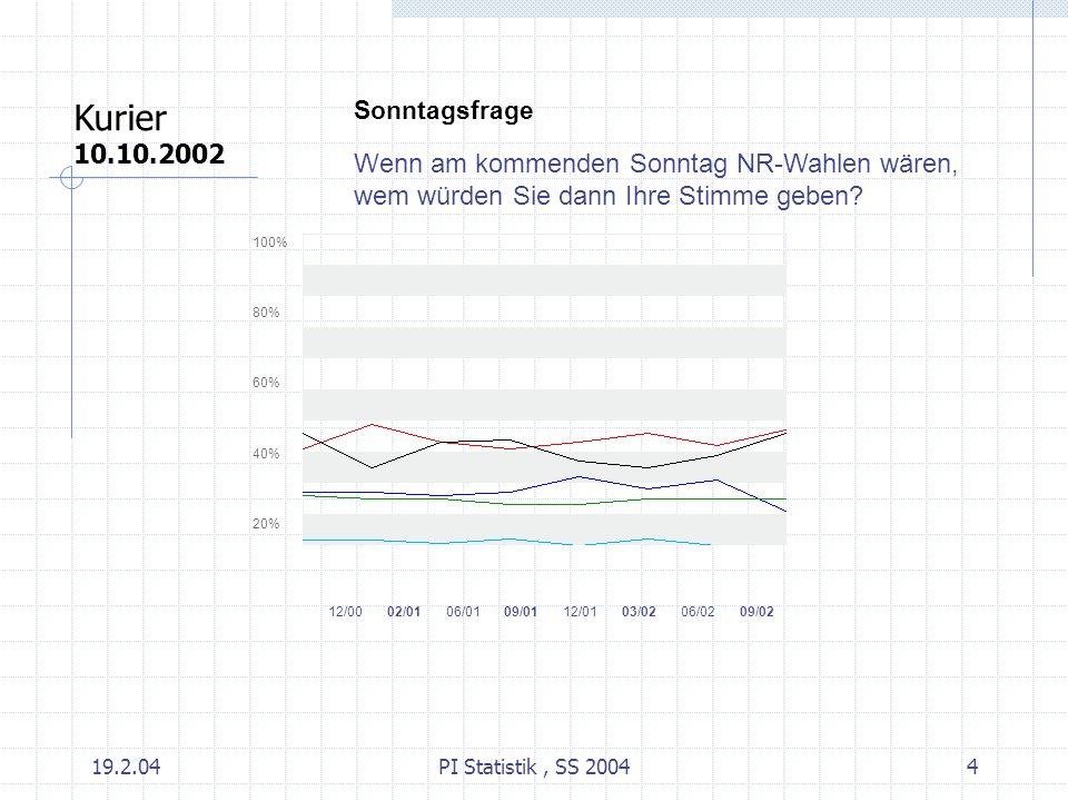 19.2.04PI Statistik, SS 20044 Sonntagsfrage Wenn am kommenden Sonntag NR-Wahlen wären, wem würden Sie dann Ihre Stimme geben? 100% 80% 60% 40% 20% 12/