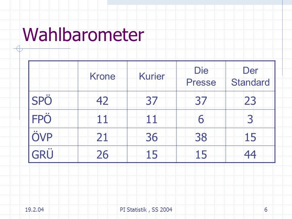 19.2.04PI Statistik, SS 20046 Wahlbarometer KroneKurier Die Presse Der Standard SPÖ4237 23 FPÖ11 63 ÖVP21363815 GRÜ2615 44