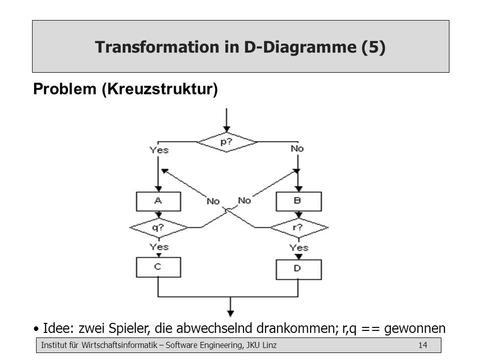 Institut für Wirtschaftsinformatik – Software Engineering, JKU Linz 14 Transformation in D-Diagramme (5) Problem (Kreuzstruktur) Idee: zwei Spieler, d