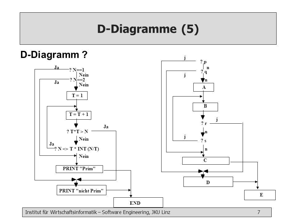 Institut für Wirtschaftsinformatik – Software Engineering, JKU Linz 7 D-Diagramme (5) D-Diagramm ? ? N==1 T = 1 Ja ? N==2 T = T + 1 ? T*T > N ? N <> T