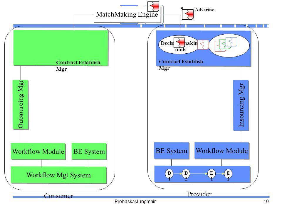 Prohaska/Jungmair 10 MatchMaking Engine Workflow Module BE System Workflow Mgt System Workflow Module BE System D1D1 D2D2 E1E1 E2E2 Advertise Insourci