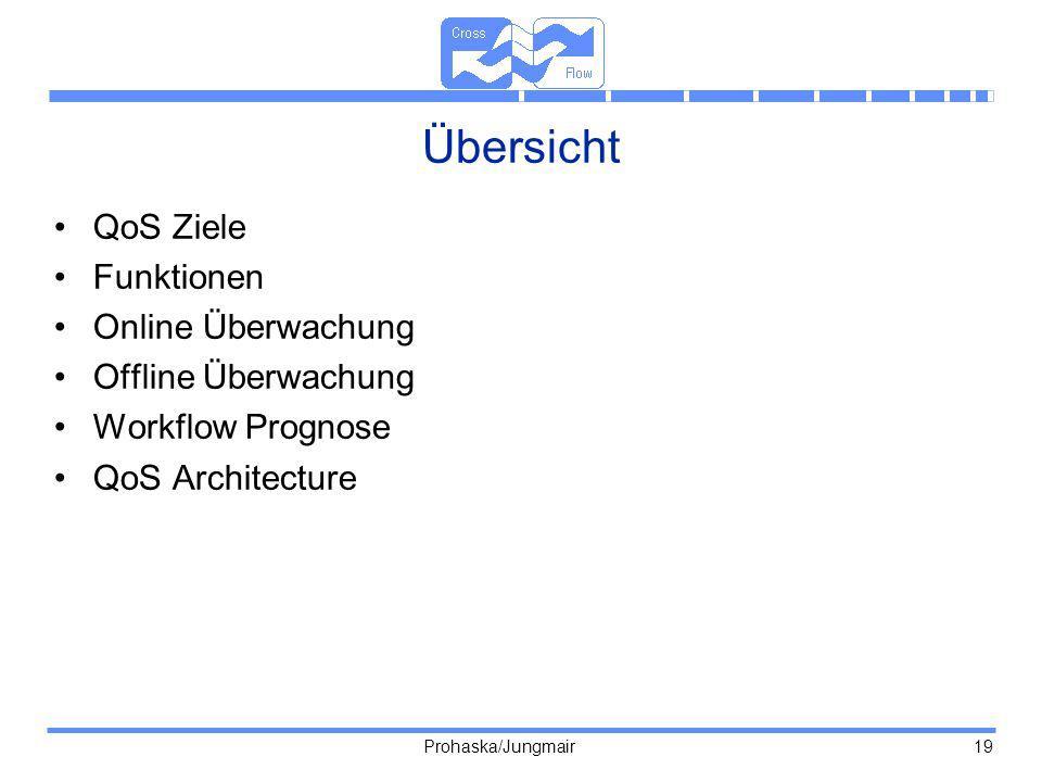 Prohaska/Jungmair 19 Übersicht QoS Ziele Funktionen Online Überwachung Offline Überwachung Workflow Prognose QoS Architecture