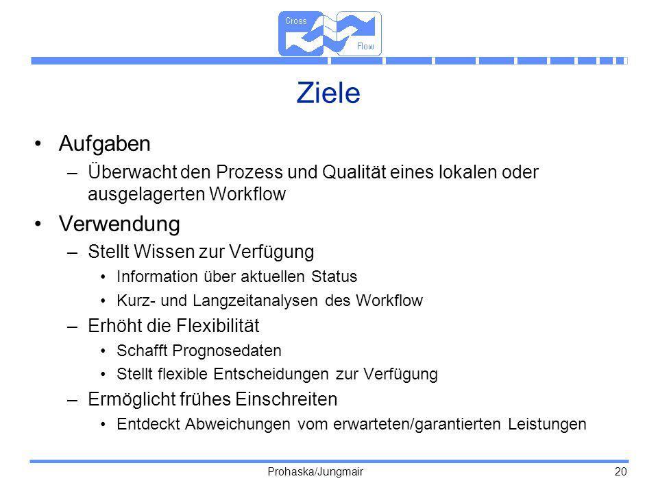Prohaska/Jungmair 20 Ziele Aufgaben –Überwacht den Prozess und Qualität eines lokalen oder ausgelagerten Workflow Verwendung –Stellt Wissen zur Verfüg