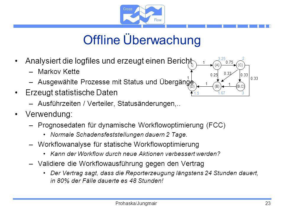 Prohaska/Jungmair 23 Offline Überwachung Analysiert die logfiles und erzeugt einen Bericht –Markov Kette –Ausgewählte Prozesse mit Status und Übergäng