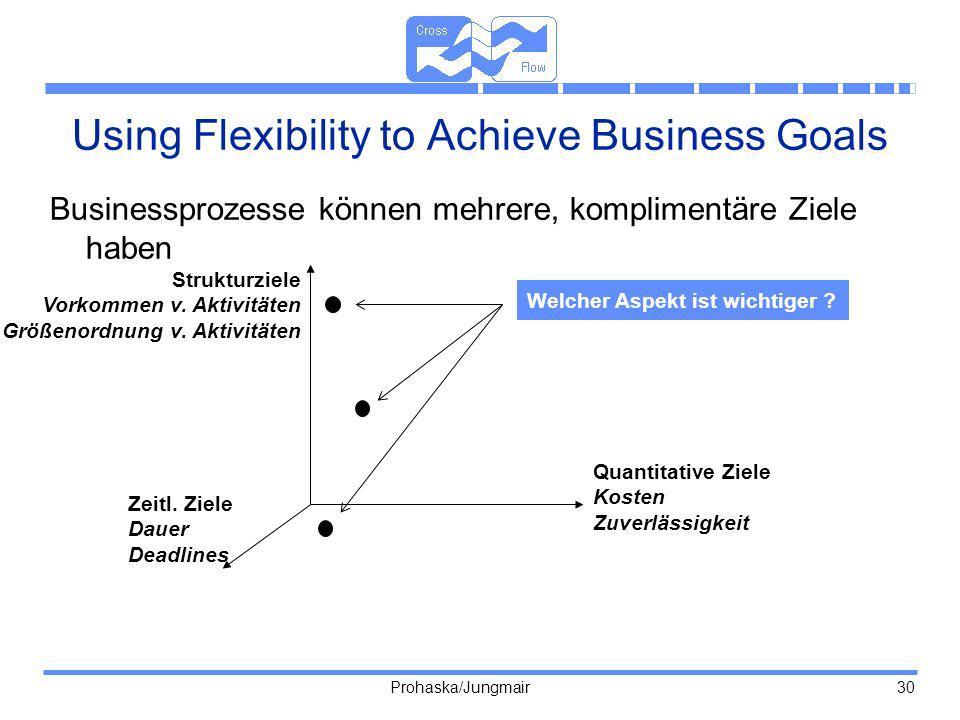 Prohaska/Jungmair 30 Using Flexibility to Achieve Business Goals Businessprozesse können mehrere, komplimentäre Ziele haben Strukturziele Vorkommen v.
