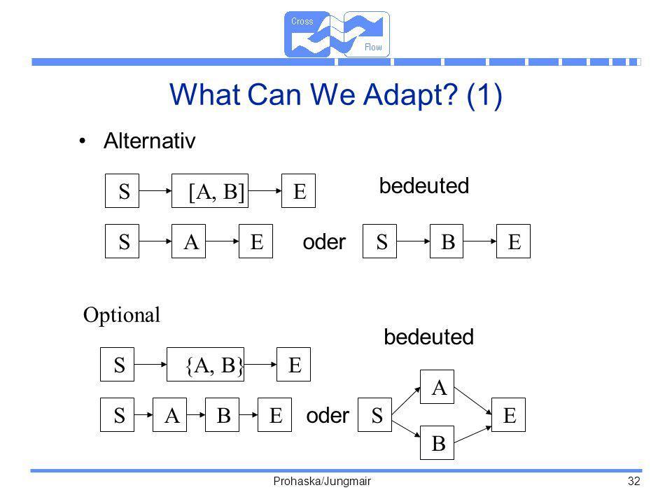 Prohaska/Jungmair 32 What Can We Adapt? (1) Alternativ S[A, B]E SAESBE oder bedeuted S{A, B}E bedeuted SBAES A B E oder Optional