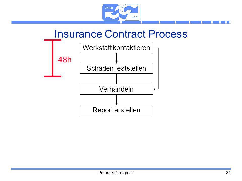 Prohaska/Jungmair 34 Insurance Contract Process 48h Werkstatt kontaktieren Schaden feststellen Verhandeln Report erstellen