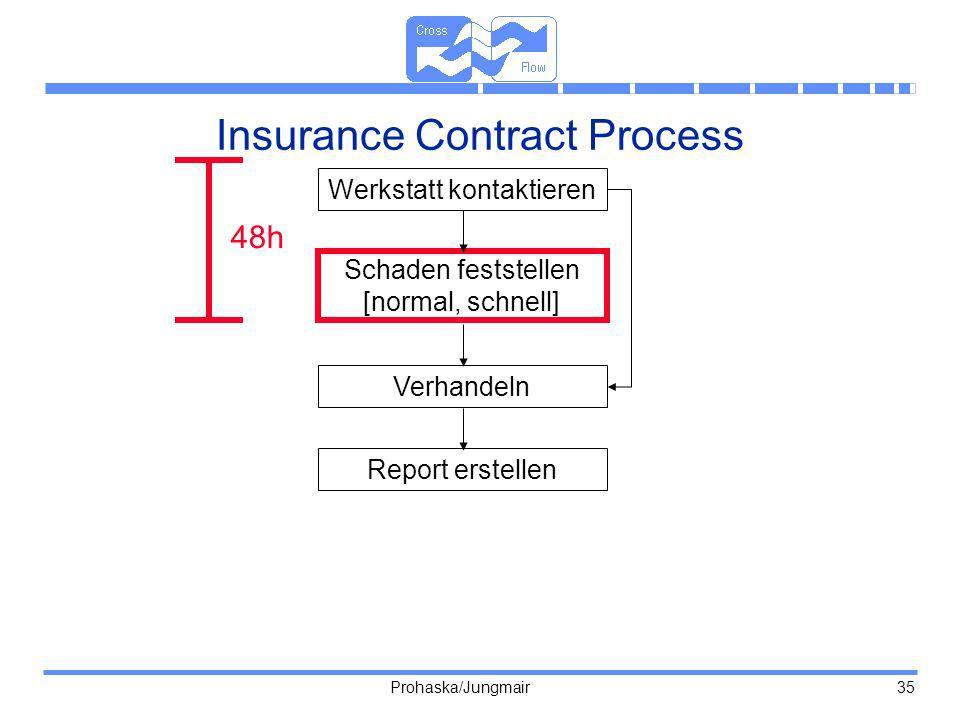 Prohaska/Jungmair 35 Insurance Contract Process Werkstatt kontaktieren Schaden feststellen [normal, schnell] Verhandeln Report erstellen 48h