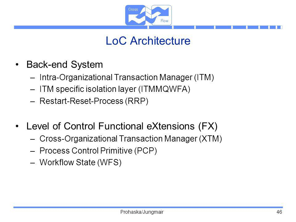 Prohaska/Jungmair 46 LoC Architecture Back-end System –Intra-Organizational Transaction Manager (ITM) –ITM specific isolation layer (ITMMQWFA) –Restart-Reset-Process (RRP) Level of Control Functional eXtensions (FX) –Cross-Organizational Transaction Manager (XTM) –Process Control Primitive (PCP) –Workflow State (WFS)