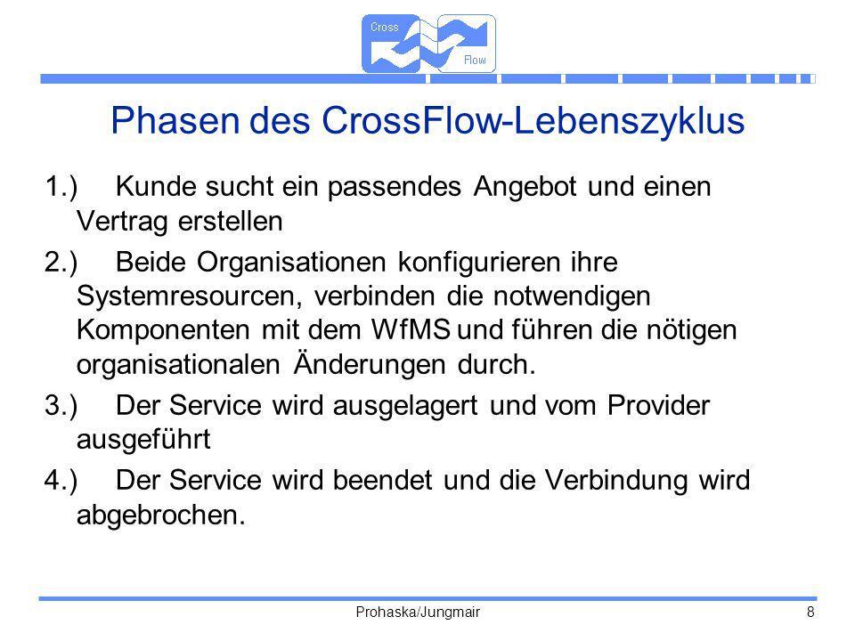 Prohaska/Jungmair 8 Phasen des CrossFlow-Lebenszyklus 1.)Kunde sucht ein passendes Angebot und einen Vertrag erstellen 2.)Beide Organisationen konfigu