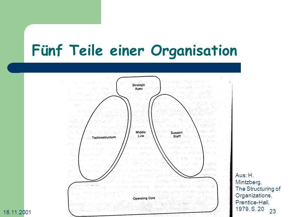 16.11.2001 Dr. Ingrid Wetzel23 Fünf Teile einer Organisation Aus: H. Mintzberg, The Structuring of Organizations, Prentice-Hall, 1979, S. 20