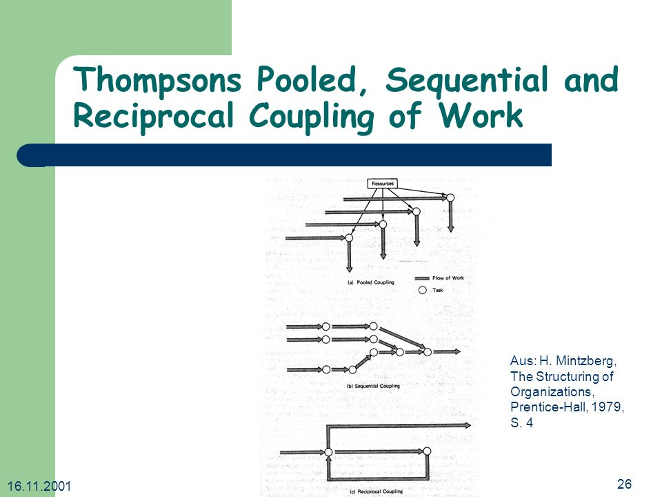 16.11.2001 Dr.Ingrid Wetzel26 Thompsons Pooled, Sequential and Reciprocal Coupling of Work Aus: H.