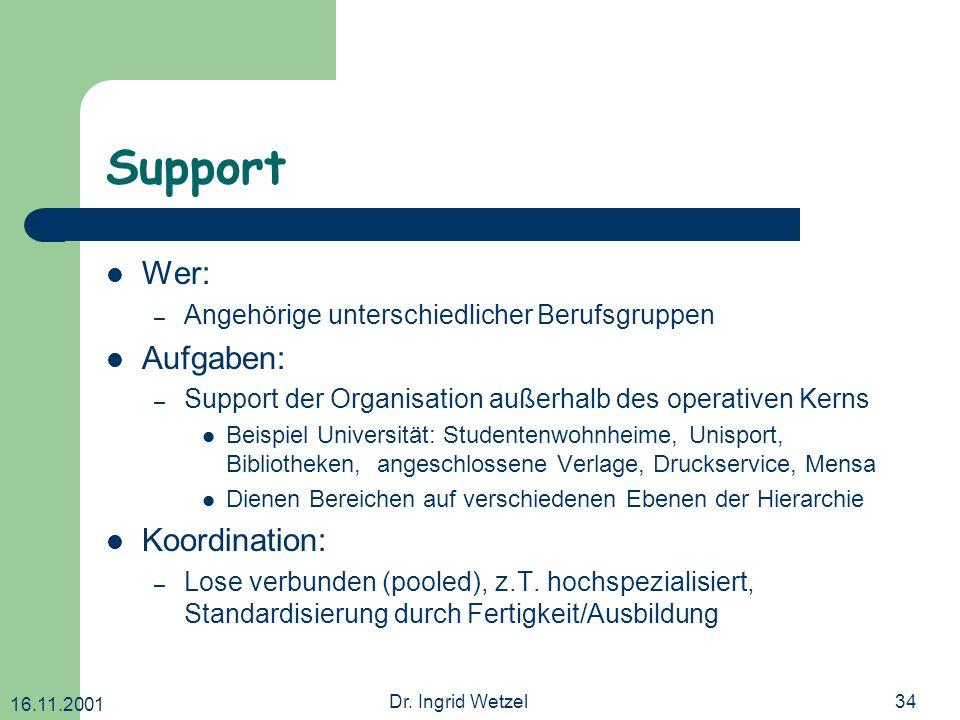 16.11.2001 Dr. Ingrid Wetzel34 Support Wer: – Angehörige unterschiedlicher Berufsgruppen Aufgaben: – Support der Organisation außerhalb des operativen