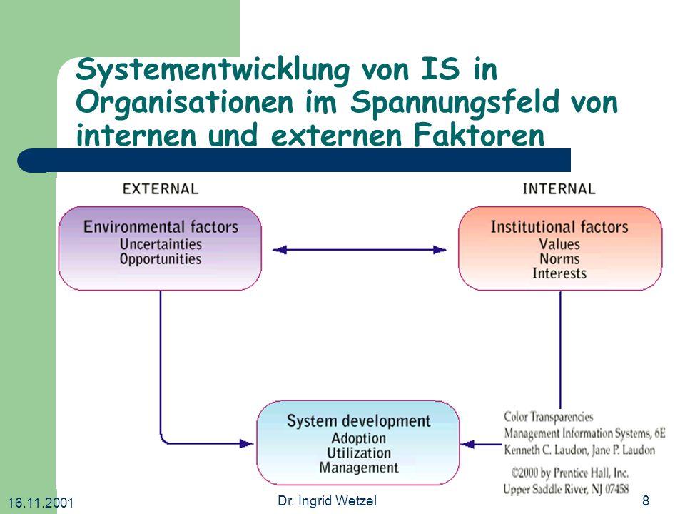 16.11.2001 Dr. Ingrid Wetzel8 Systementwicklung von IS in Organisationen im Spannungsfeld von internen und externen Faktoren